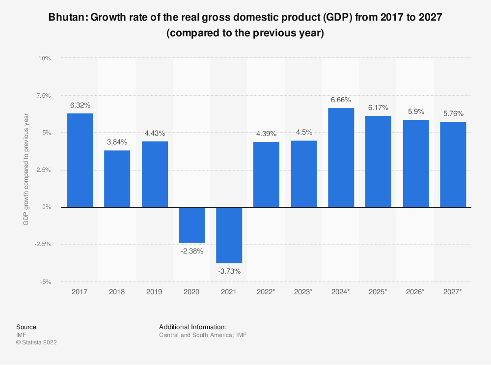 Statistic: Bhutan: Growth rate of the real gross domestic product (GDP) from 2014 to 2024 (compared to the previous year) | Statista