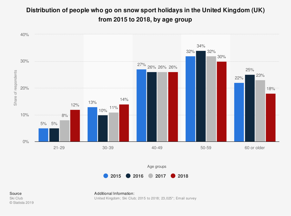 Statistic: Distribution of people who go on snow sport holidays in the United Kingdom (UK) from 2015 to 2018, by age group | Statista