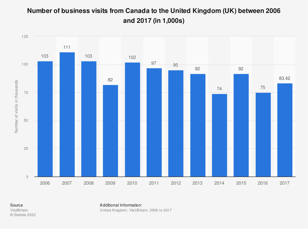 Statistic: Number of business visits from Canada to the United Kingdom (UK) between 2006 and 2017 (in 1,000s) | Statista