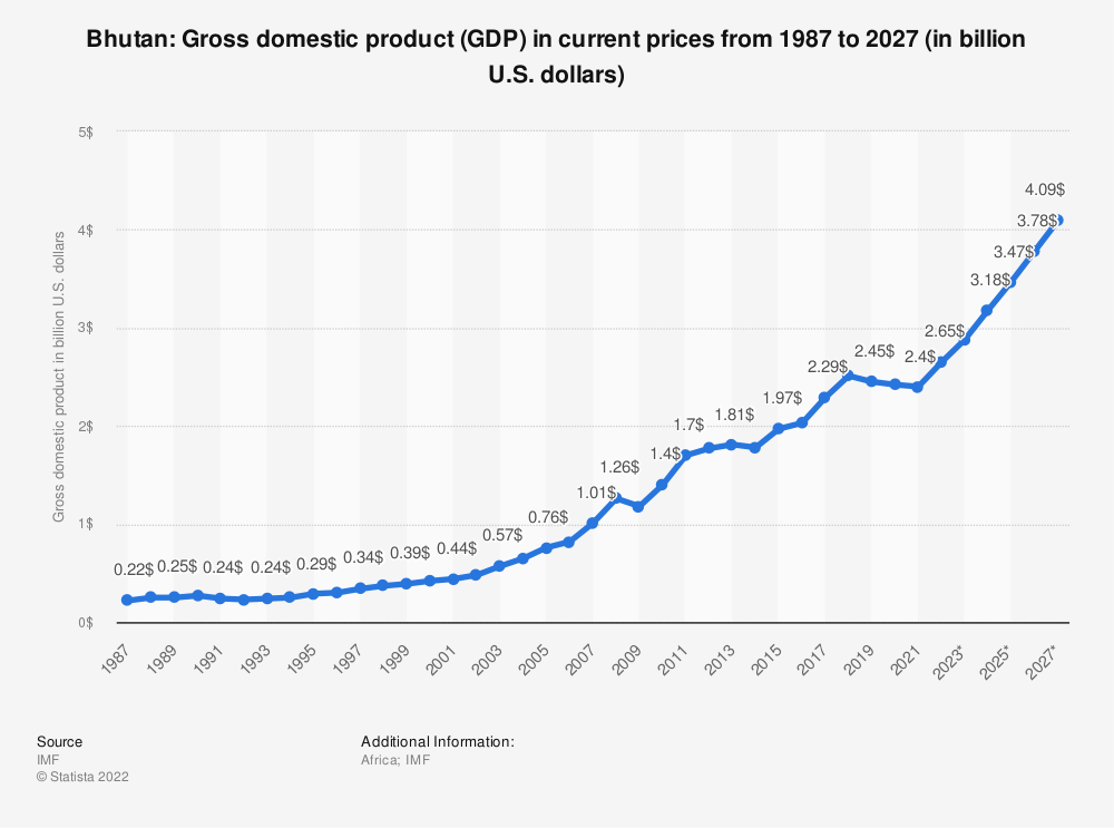 Statistic: Bhutan: Gross domestic product (GDP) in current prices from 2014 to 2024 (in billion U.S. dollars) | Statista