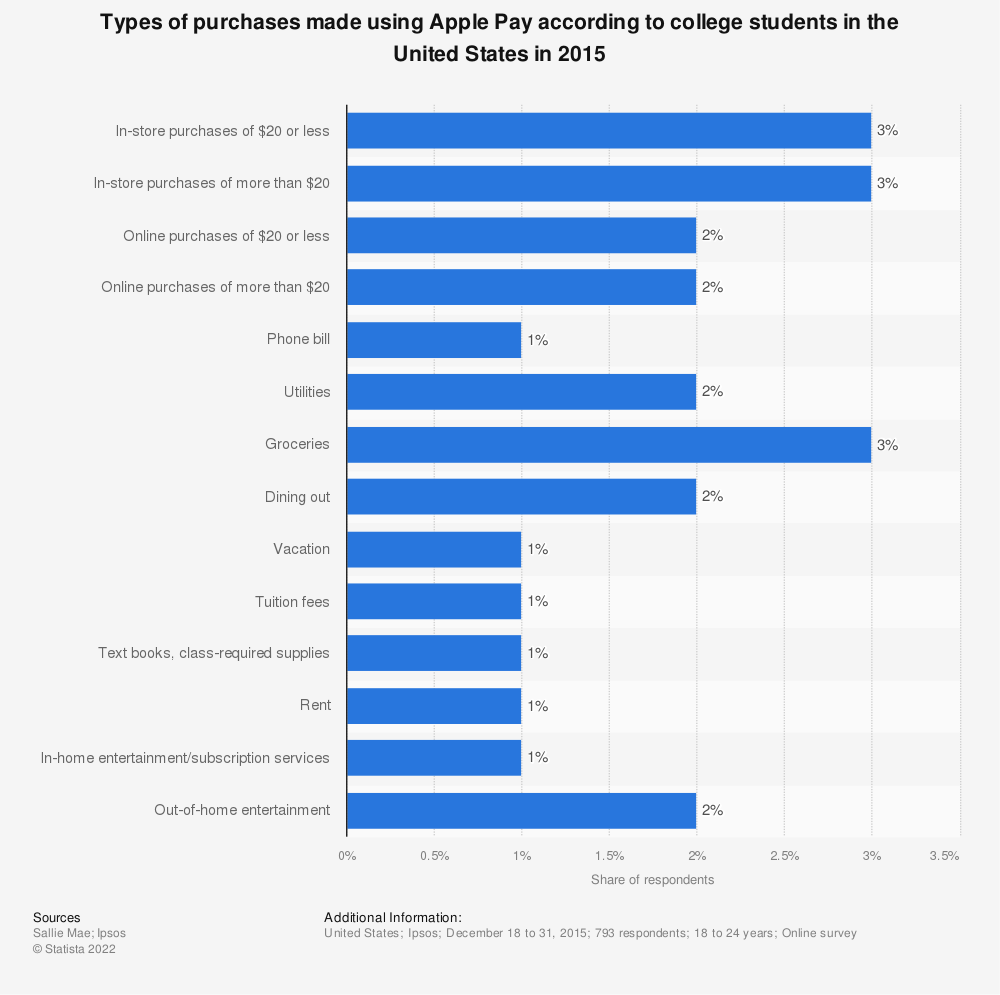 Statistic: Types of purchases made using Apple Pay according to college students in the United States in 2015 | Statista