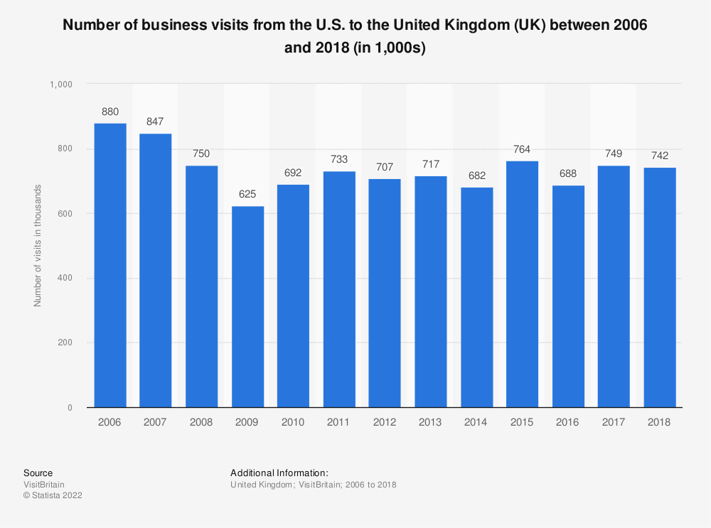 Statistic: Number of business visits from the U.S. to the United Kingdom (UK) between 2006 and 2018 (in 1,000s) | Statista