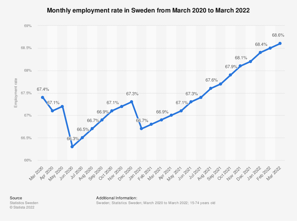Statistic: Monthly employment rate in Sweden from July 2019 to October 2020 | Statista