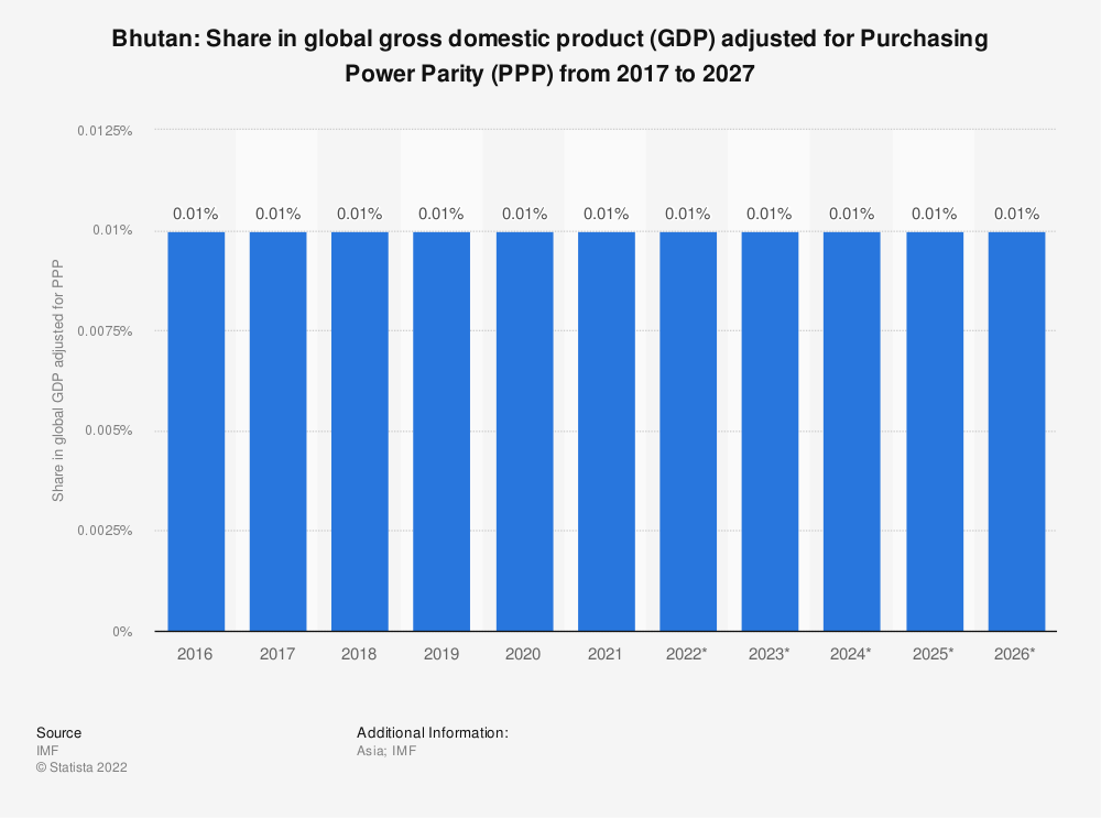 Statistic: Bhutan: Share in global gross domestic product (GDP) adjusted for Purchasing Power Parity (PPP) from 2014 to 2024 | Statista