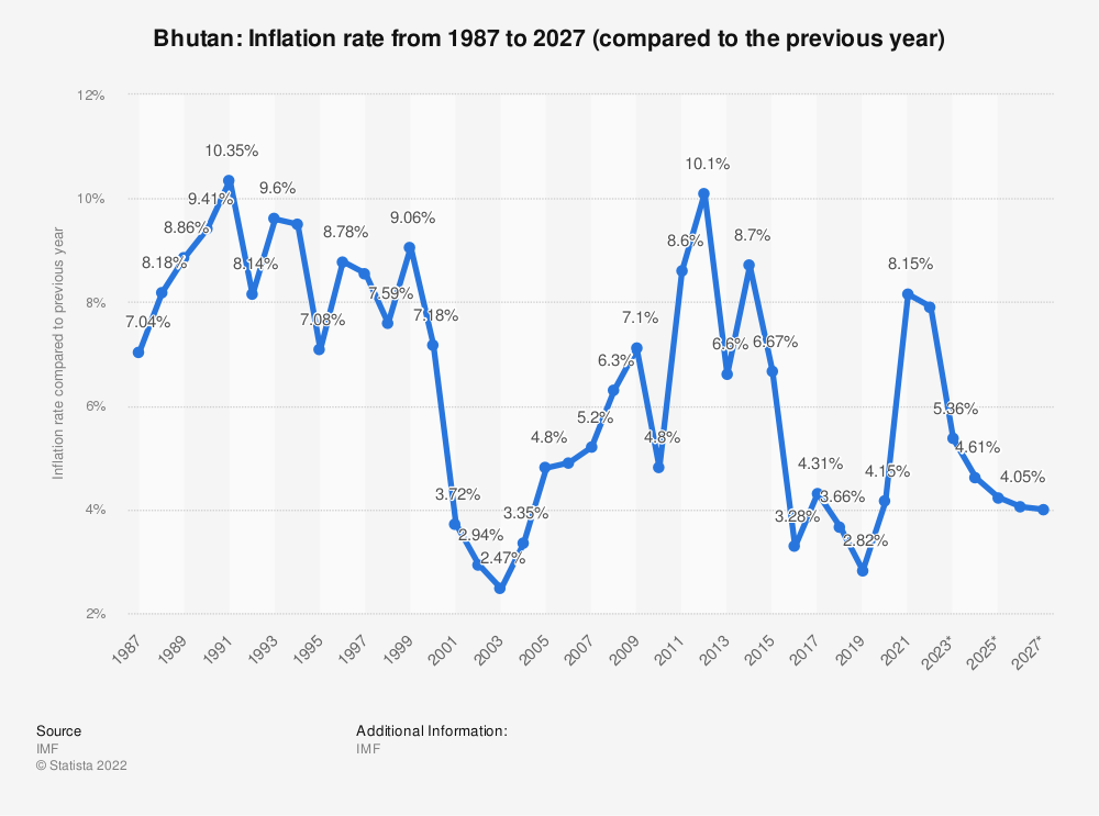 Statistic: Bhutan: Inflation rate from 2014 to 2024 (compared to the previous year) | Statista