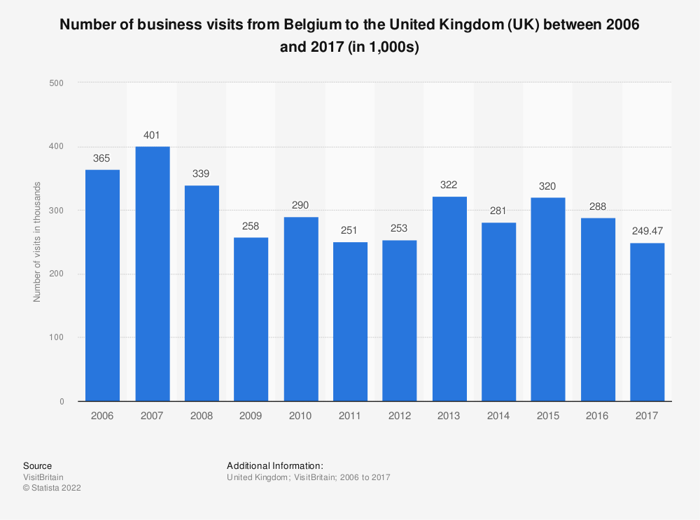 Statistic: Number of business visits from Belgium to the United Kingdom (UK) between 2006 and 2017 (in 1,000s) | Statista