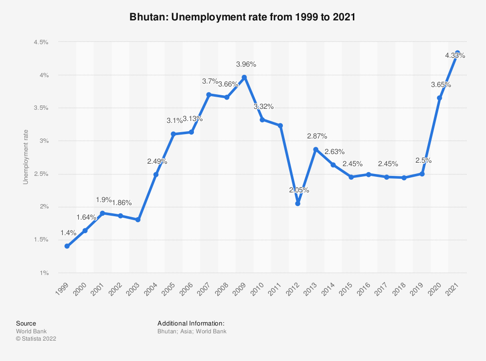 Statistic: Bhutan: Unemployment rate from 2008 to 2018 | Statista