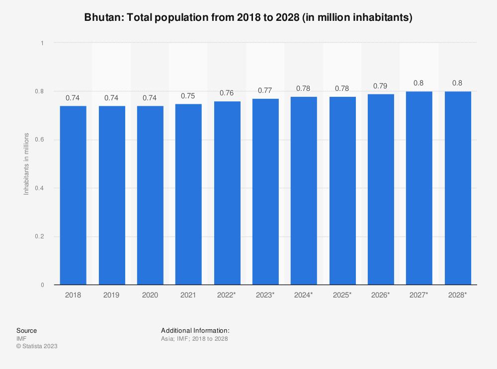Statistic: Bhutan: Total population from 2014 to 2024 (in million inhabitants) | Statista