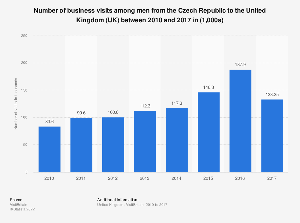 Statistic: Number of business visits among men from the Czech Republic to the United Kingdom (UK) between 2010 and 2017 in (1,000s) | Statista