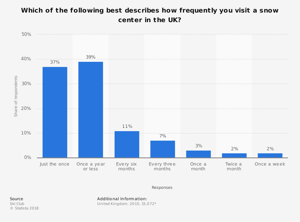 Statistic: Which of the following best describes how frequently you visit a snow center in the UK? | Statista