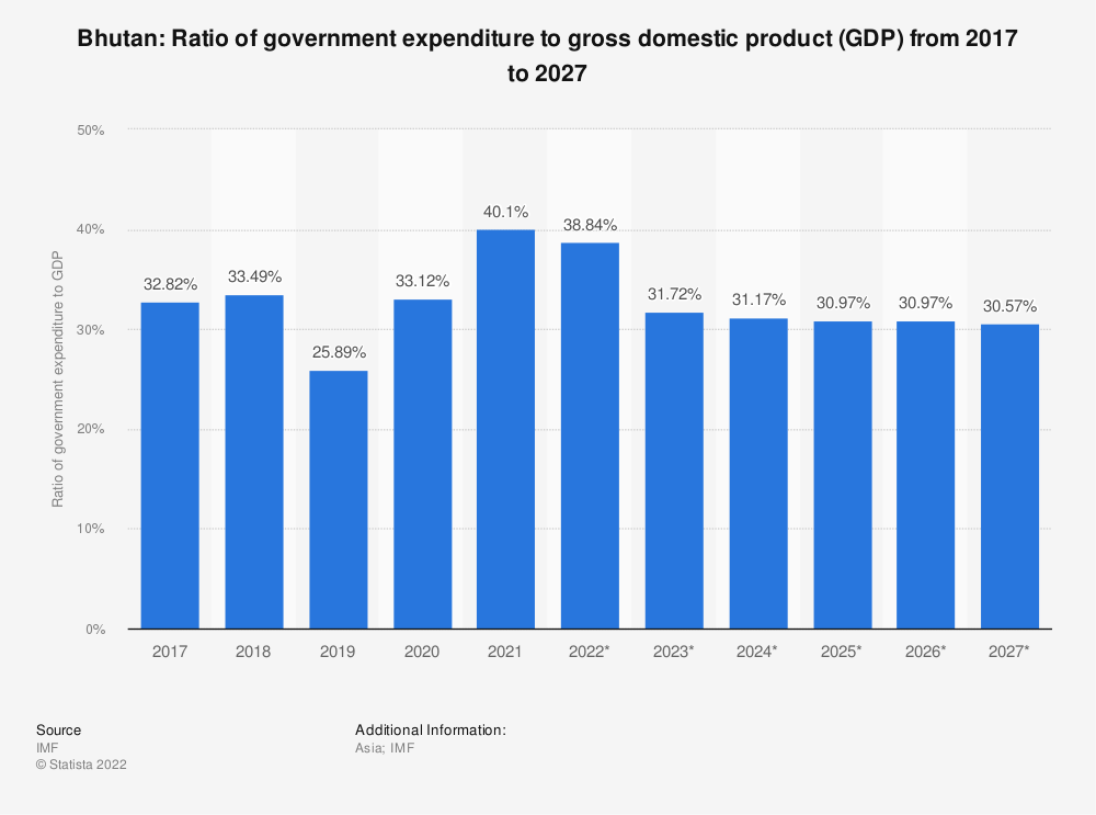 Statistic: Bhutan: Ratio of government expenditure to gross domestic product (GDP) from 2014 to 2024 | Statista
