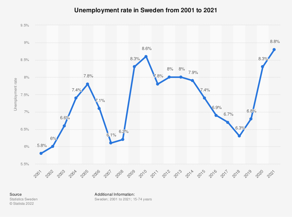 Statistic: Unemployment rate in Sweden from 2008 to 2018 | Statista
