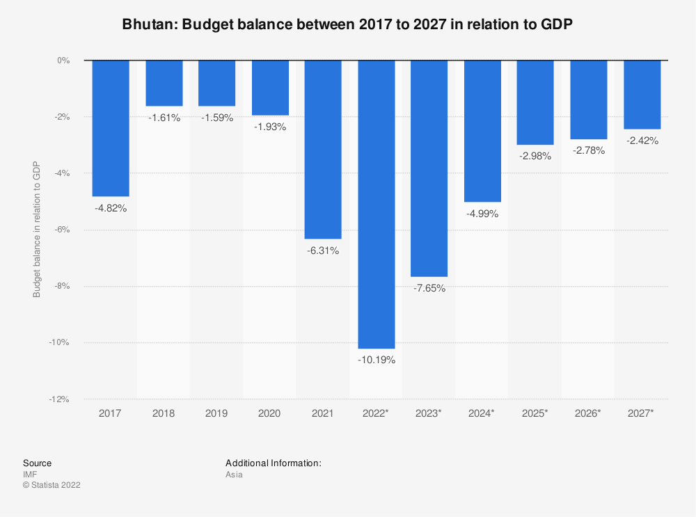 Statistic: Bhutan: Budget balance between 2009 to 2021 in relation to GDP | Statista