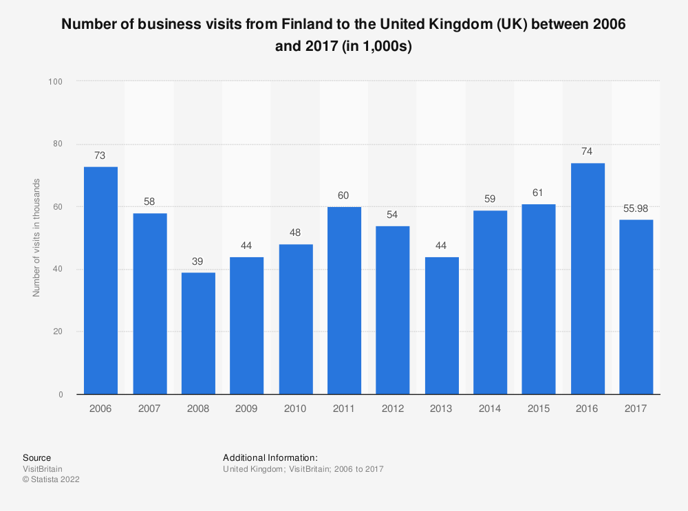 Statistic: Number of business visits from Finland to the United Kingdom (UK) between 2006 and 2017 (in 1,000s) | Statista
