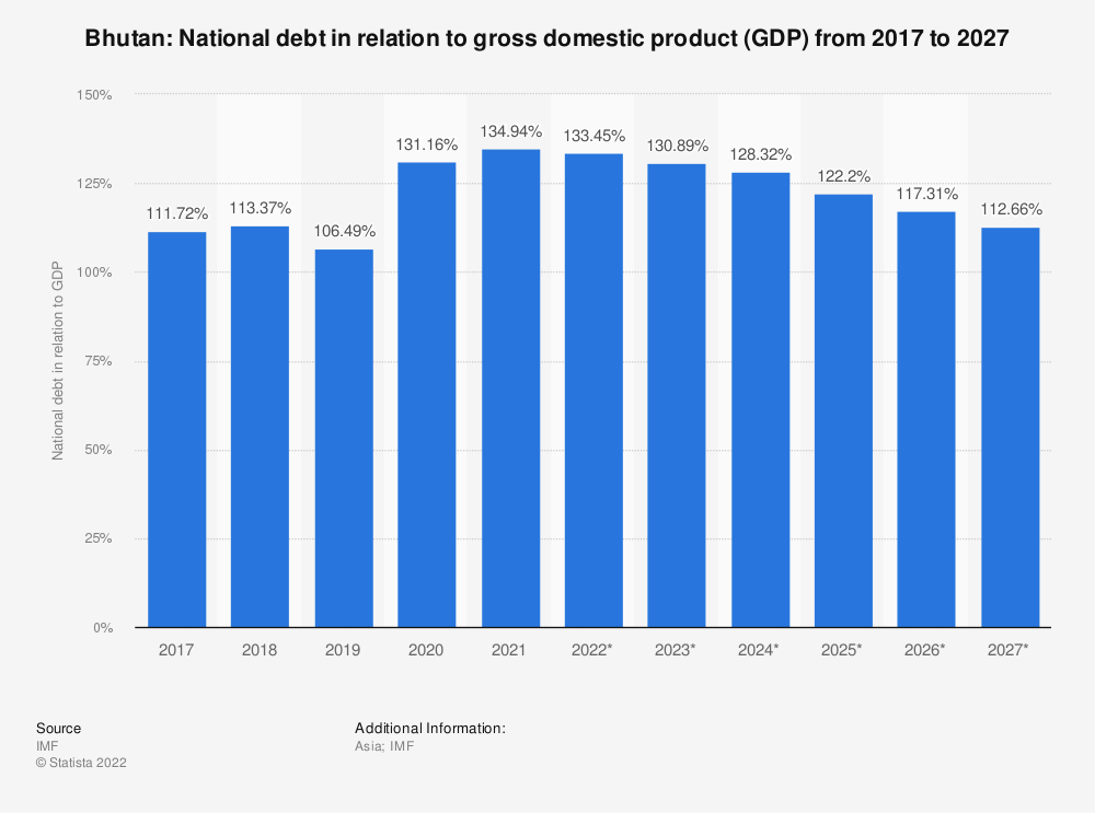 Statistic: Bhutan: National debt in relation to gross domestic product (GDP) from 2014 to 2024 | Statista