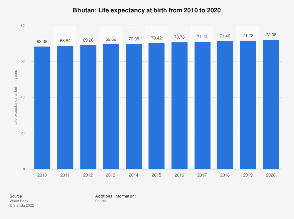 Statistic: Bhutan: Life expectancy at birth from 2008 to 2018 | Statista