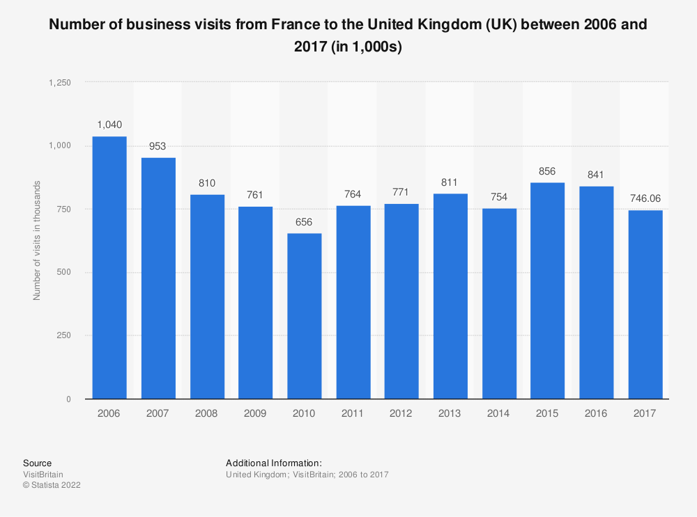 Statistic: Number of business visits from France to the United Kingdom (UK) between 2006 and 2017 (in 1,000s) | Statista