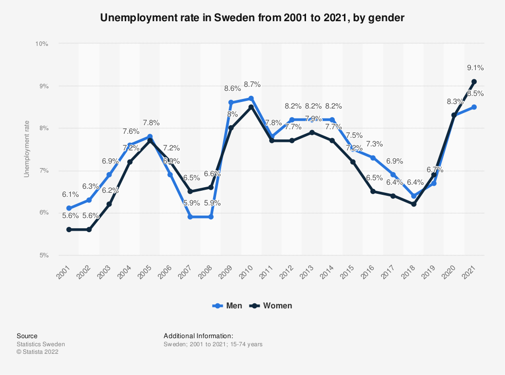 Statistic: Unemployment rate in Sweden from 2008 to 2018, by gender | Statista