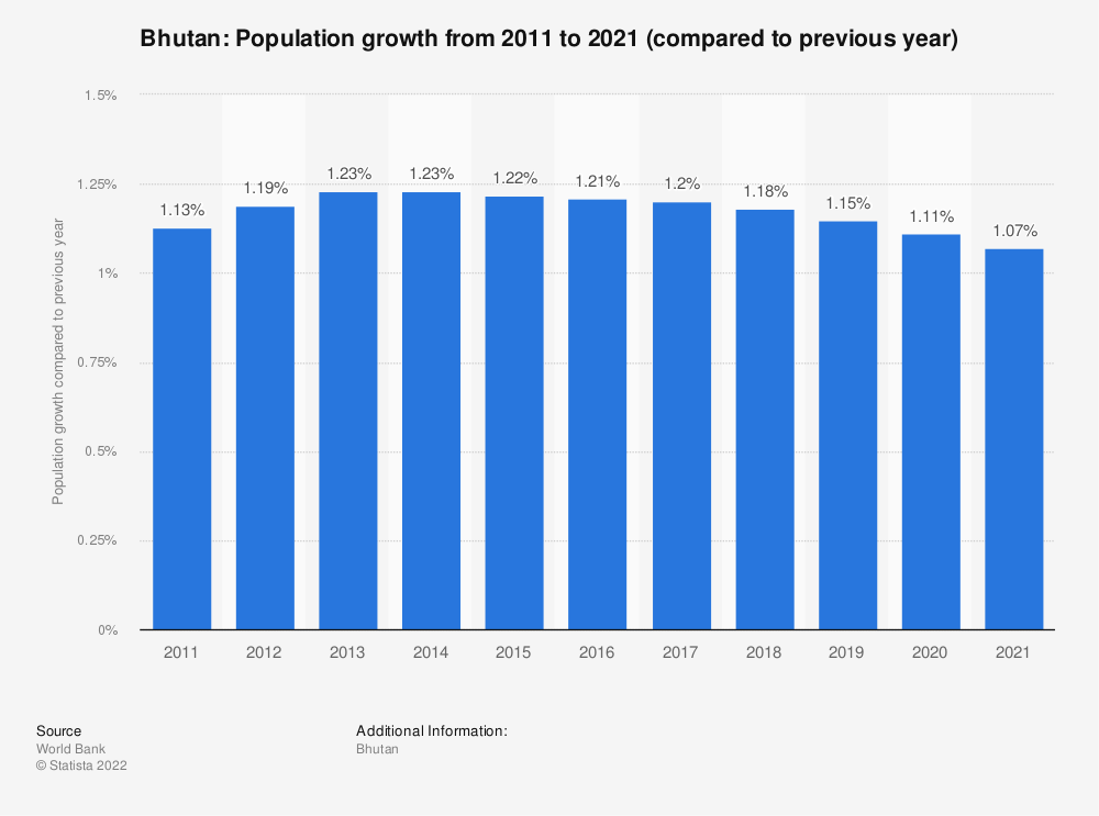 Statistic: Bhutan: Population growth  from 2009  to 2019 (compared to previous year) | Statista