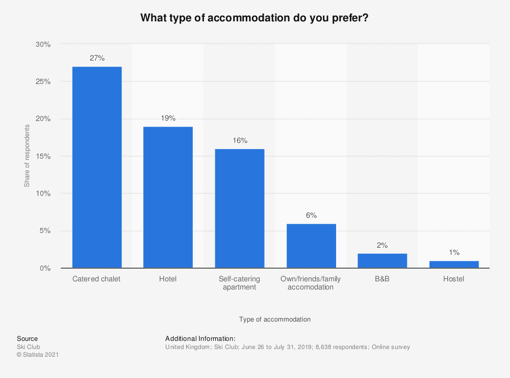 Statistic: What type of accommodation do you prefer? | Statista