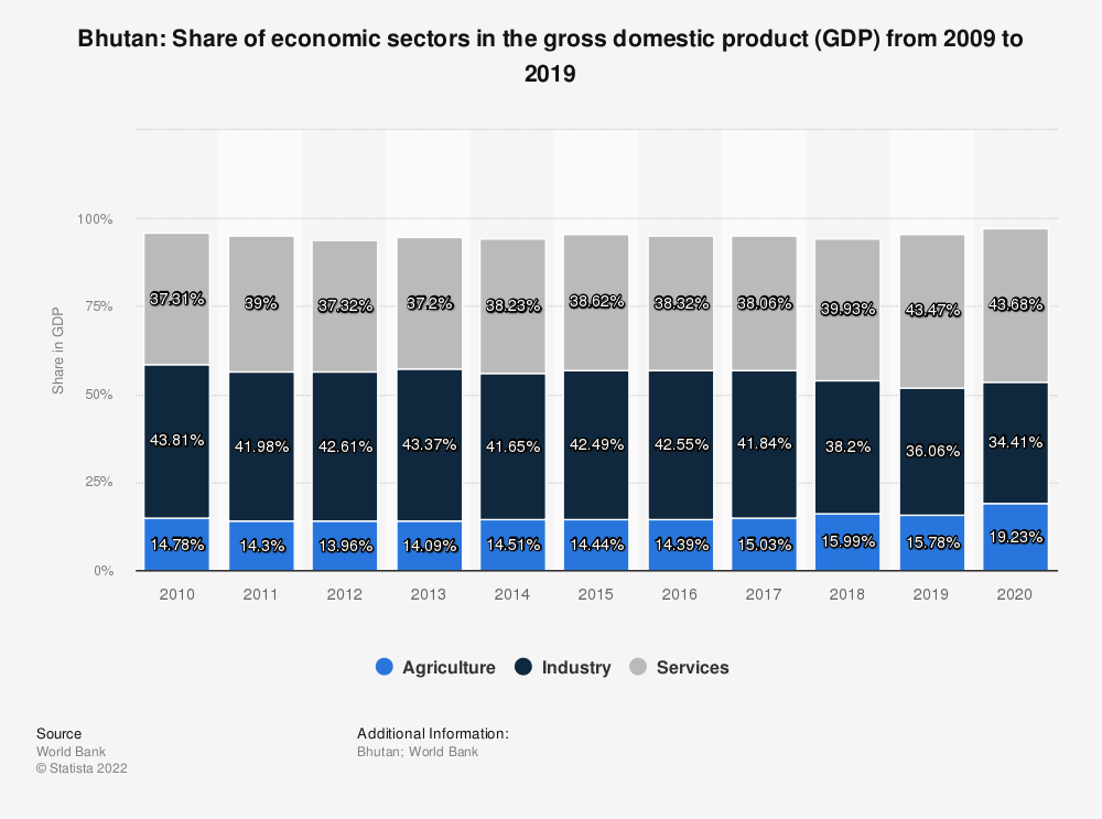 Statistic: Bhutan: Share of economic sectors in the gross domestic product (GDP) from 2008 to 2018 | Statista