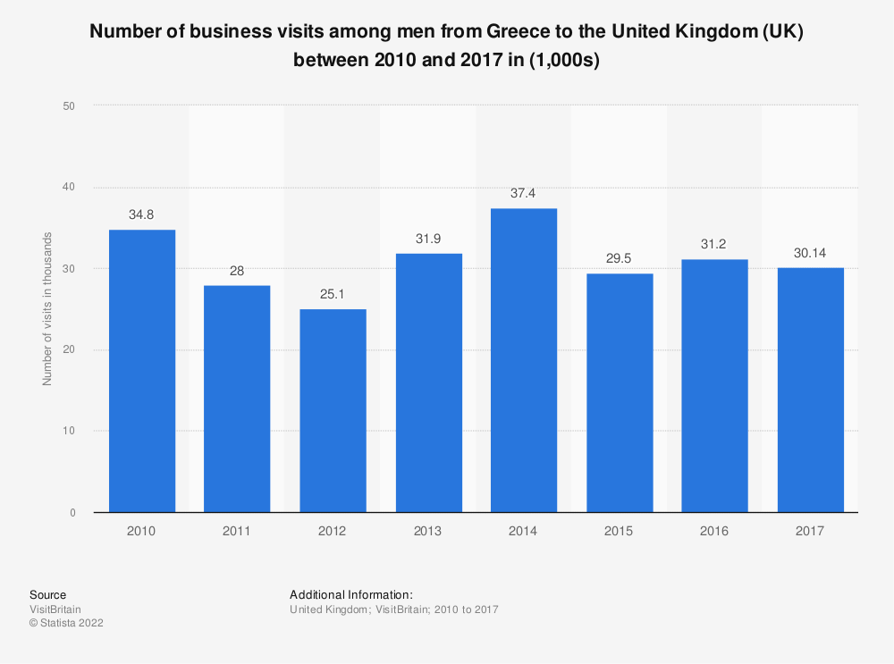 Statistic: Number of business visits among men from Greece to the United Kingdom (UK) between 2010 and 2017 in (1,000s) | Statista