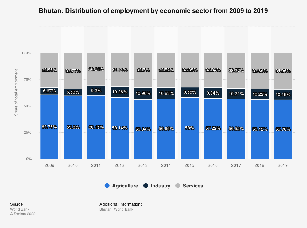 Statistic: Bhutan: Distribution of employment by economic sector from 2009 to 2019 | Statista