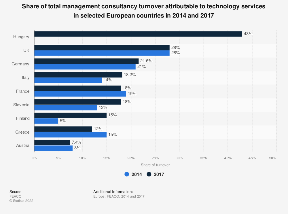 Statistic: Share of total management consultancy turnover attributable to technology services in selected European countries in 2014 and 2017 | Statista