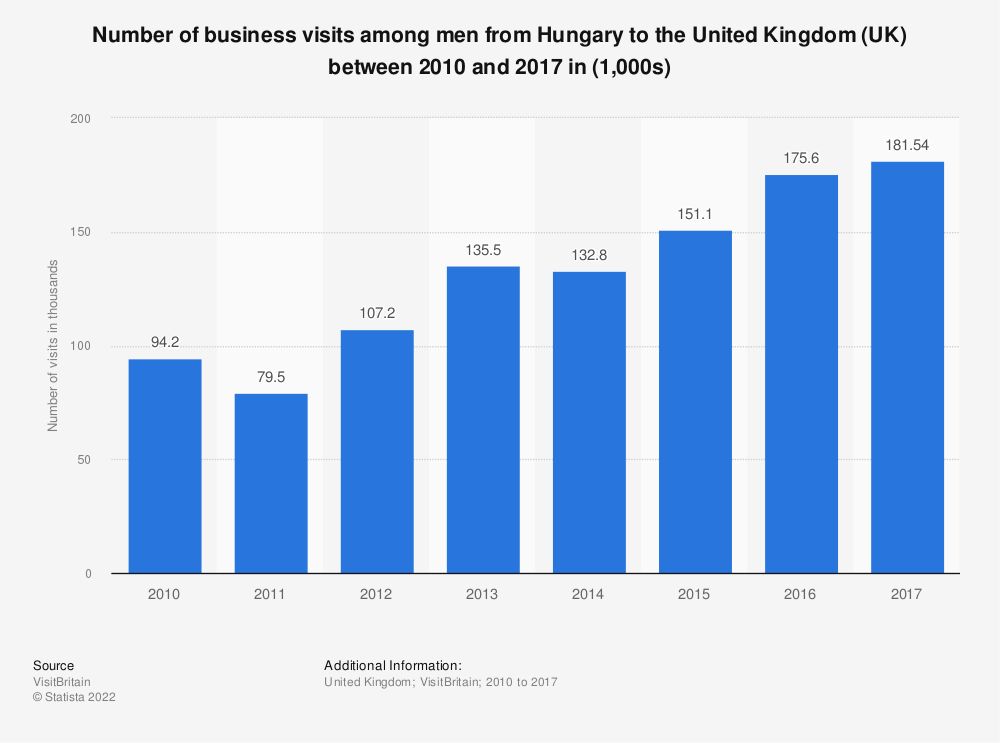 Statistic: Number of business visits among men from Hungary to the United Kingdom (UK) between 2010 and 2017 in (1,000s) | Statista