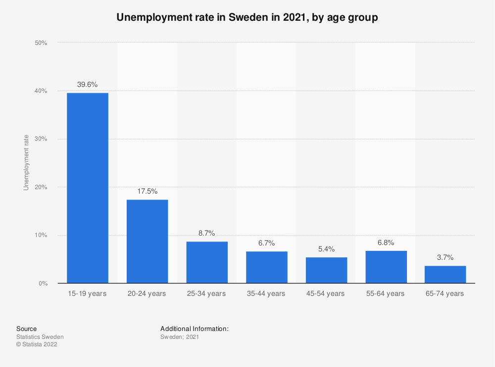 Statistic: Unemployment rate in Sweden in 2018, by age group | Statista
