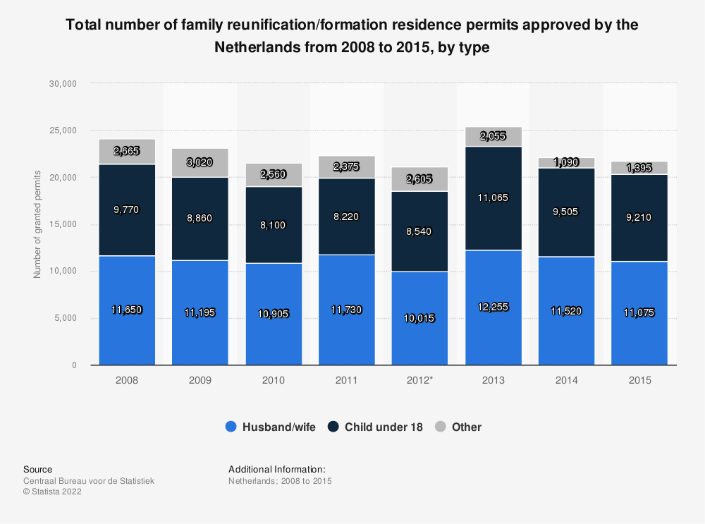 Statistic: Total number of family reunification/formation residence permits approved by the Netherlands from 2008 to 2015, by type | Statista