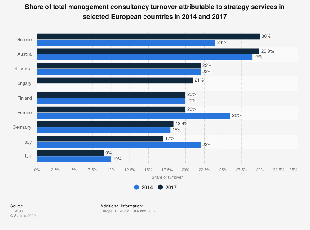 Statistic: Share of total management consultancy turnover attributable to strategy services in selected European countries in 2014 and 2017 | Statista