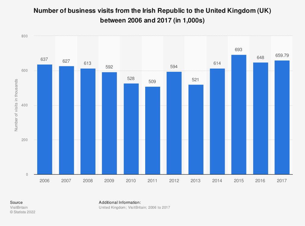 Statistic: Number of business visits from the Irish Republic to the United Kingdom (UK) between 2006 and 2017 (in 1,000s) | Statista