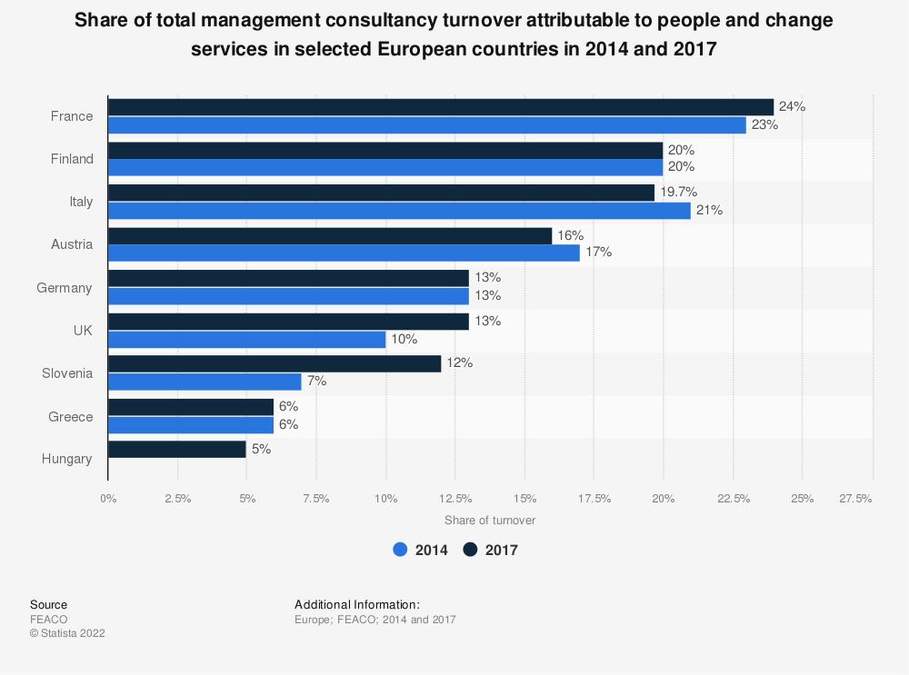 Statistic: Share of total management consultancy turnover attributable to people and change services in selected European countries in 2014 and 2017 | Statista