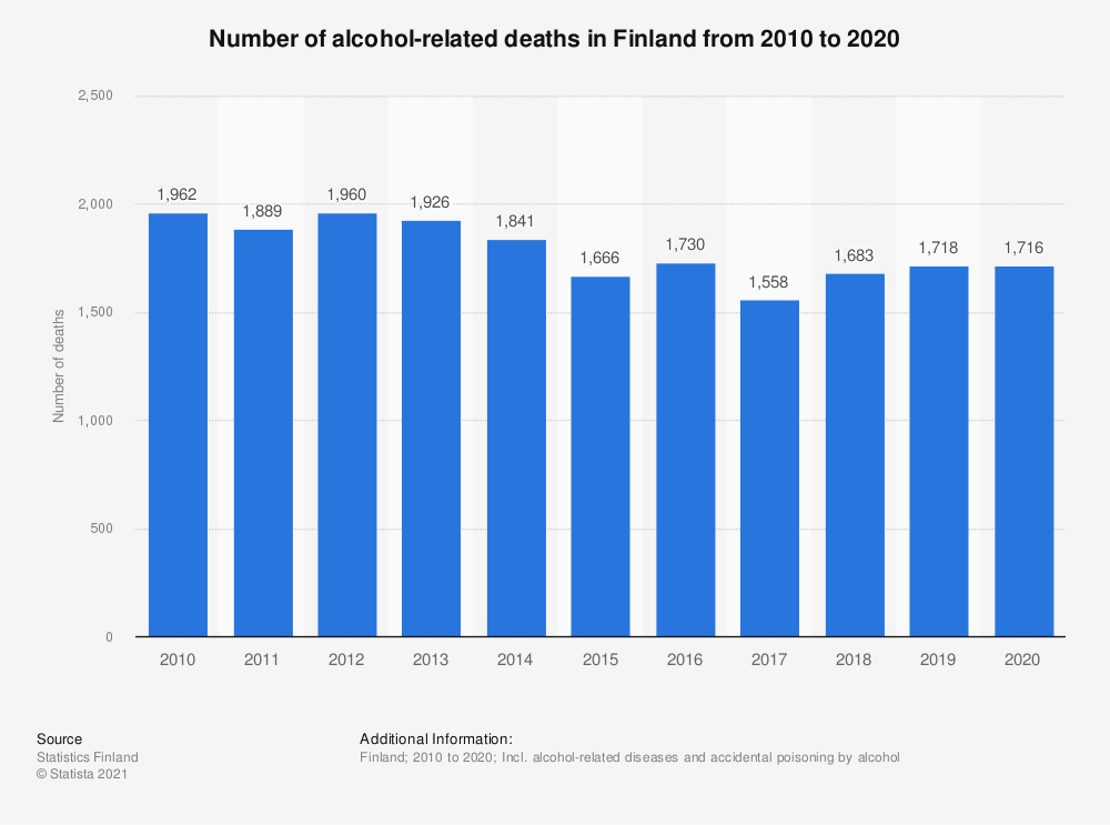 Statistic: Number of alcohol-related deaths in Finland from 2009 to 2019 | Statista