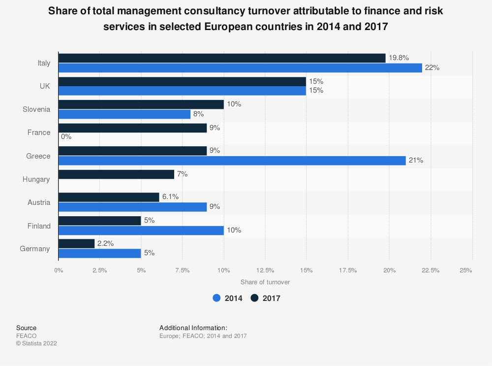 Statistic: Share of total management consultancy turnover attributable to finance and risk services in selected European countries in 2014 and 2017 | Statista