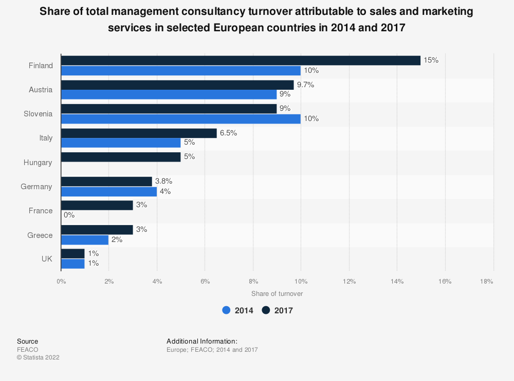 Statistic: Share of total management consultancy turnover attributable to sales and marketing services in selected European countries in 2014 and 2017 | Statista