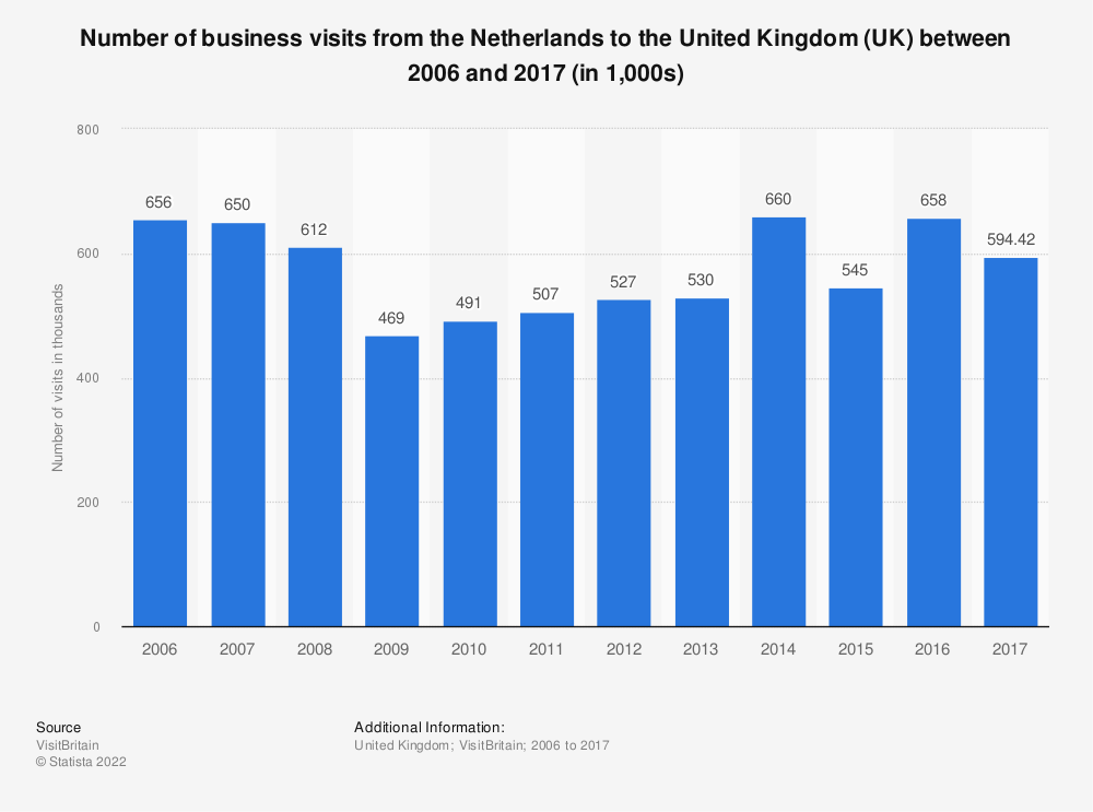 Statistic: Number of business visits from the Netherlands to the United Kingdom (UK) between 2006 and 2017 (in 1,000s) | Statista