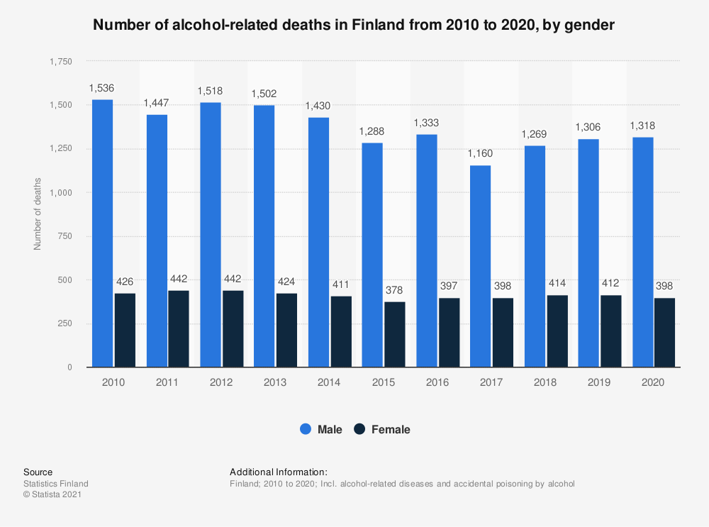 Statistic: Number of alcohol-related deaths in Finland from 2009 to 2019, by gender | Statista
