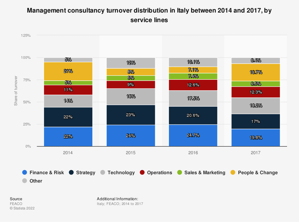 Statistic: Management consultancy turnover distribution in Italy between 2014 and 2017, by service lines | Statista