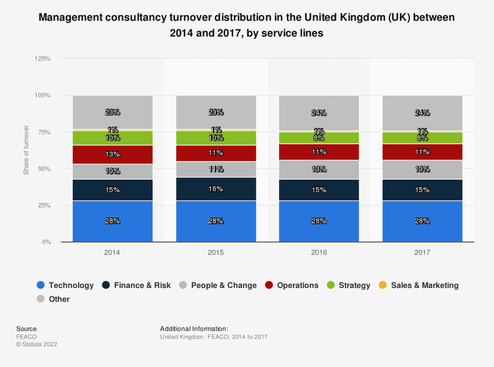 Statistic: Management consultancy turnover distribution in the United Kingdom (UK) between 2014 and 2017, by service lines | Statista