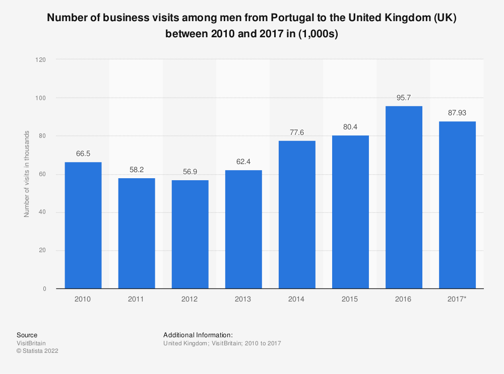 Statistic: Number of business visits among men from Portugal to the United Kingdom (UK) between 2010 and 2017 in (1,000s) | Statista