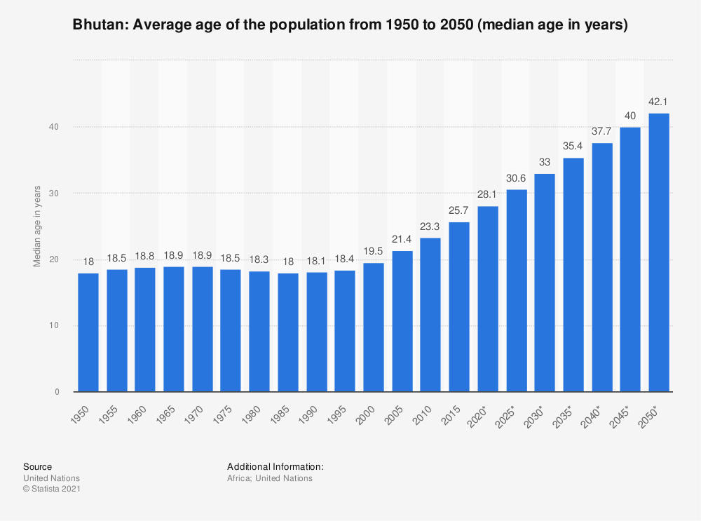 Statistic: Bhutan: Average age of the population from 1950 to 2050 (median age in years) | Statista