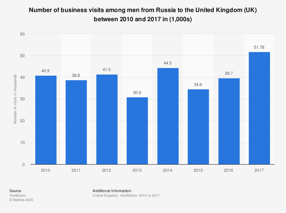 Statistic: Number of business visits among men from Russia to the United Kingdom (UK) between 2010 and 2017 in (1,000s) | Statista