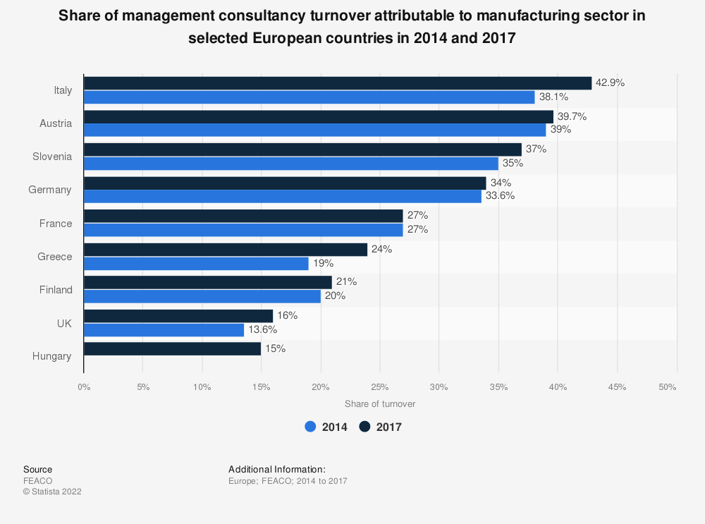 Statistic: Share of management consultancy turnover attributable to manufacturing sector in selected European countries in 2014 and 2017 | Statista