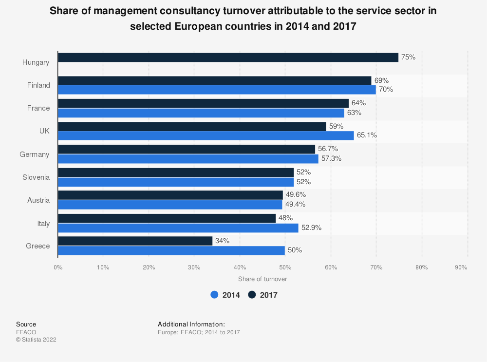 Statistic: Share of management consultancy turnover attributable to the service sector in selected European countries in 2014 and 2017 | Statista
