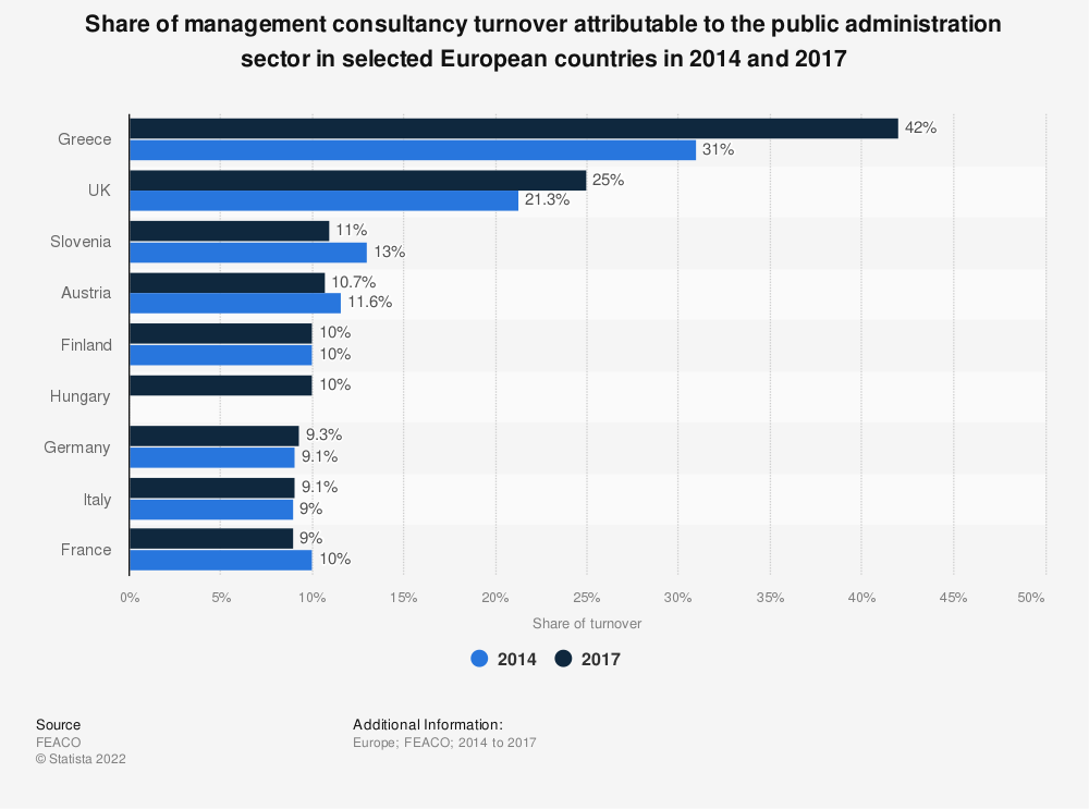 Statistic: Share of management consultancy turnover attributable to the public administration sector in selected European countries in 2014 and 2017 | Statista