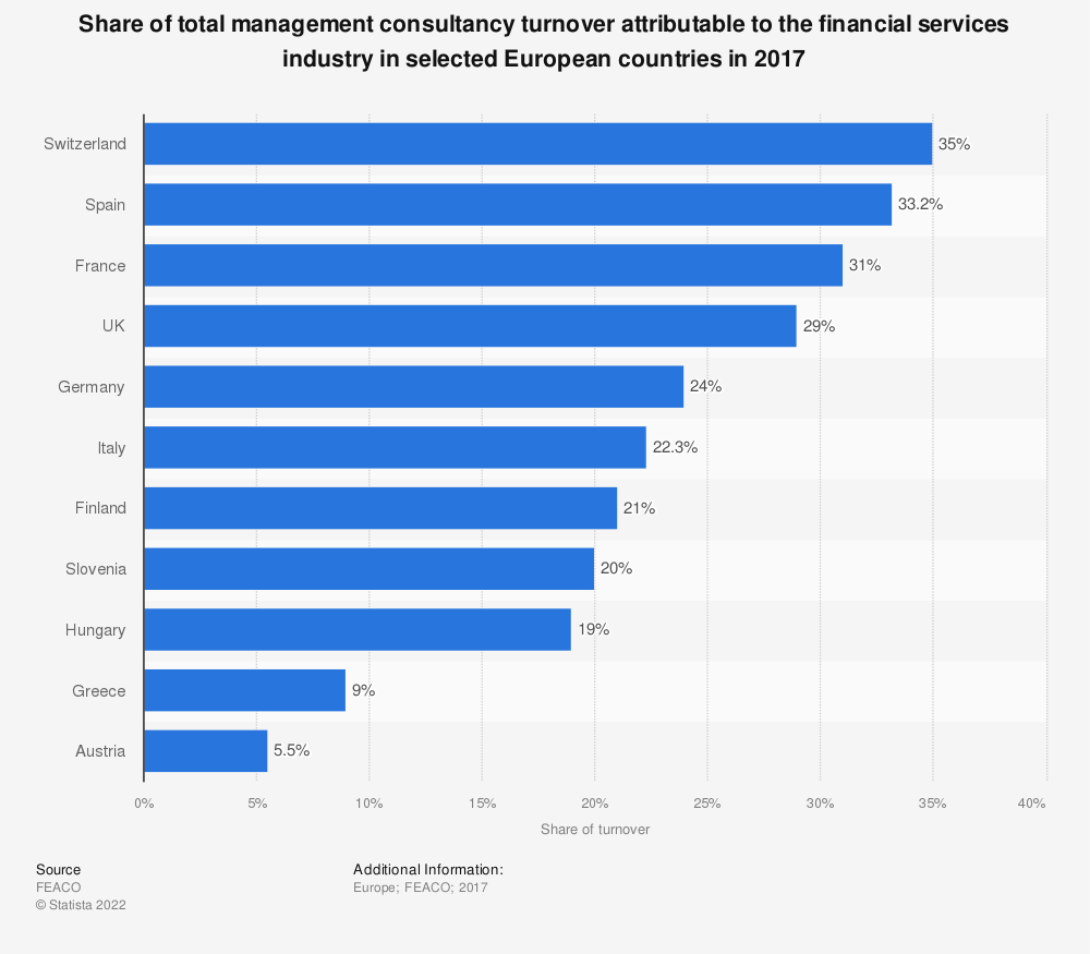 Statistic: Share of total management consultancy turnover attributable to the financial services industry in selected European countries in 2017 | Statista