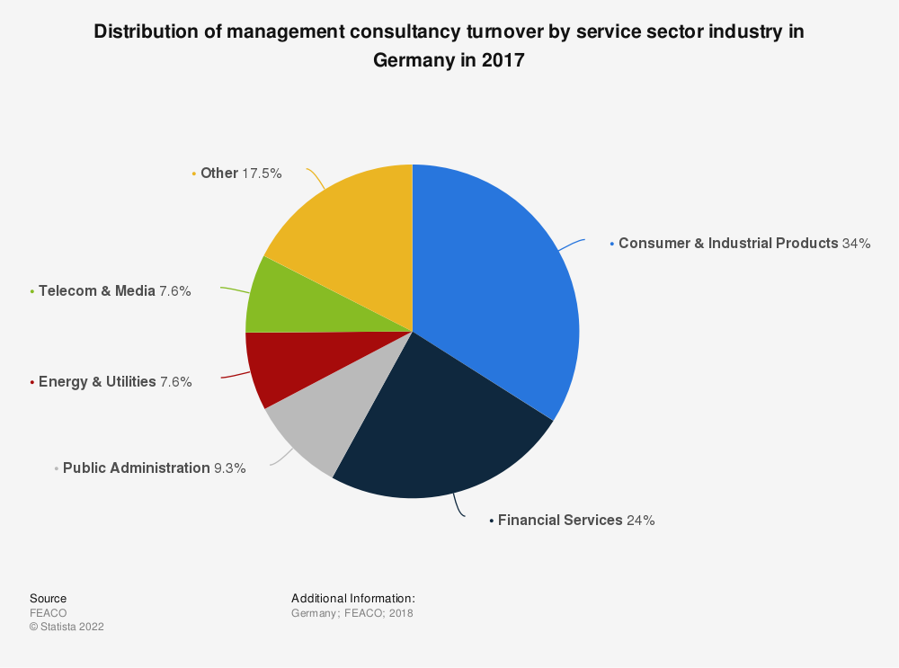 Statistic: Distribution of management consultancy turnover by service sector industry in Germany in 2017 | Statista