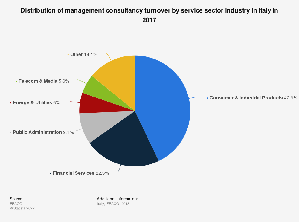 Statistic: Distribution of management consultancy turnover by service sector industry in Italy in 2017 | Statista